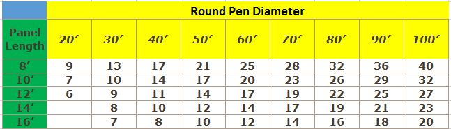 Round Pen Calculator Amp Gate Info Agcare Products Tm
